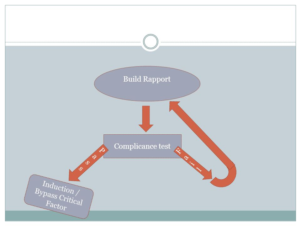 Complicance test PassPass FailFail Build Rapport Induction / Bypass Critical Factor