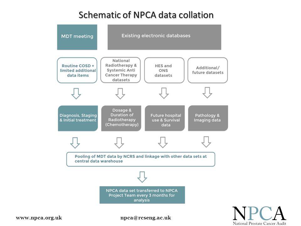 www.npca.org.uk npca@rcseng.ac.uk Schematic of NPCA data collation