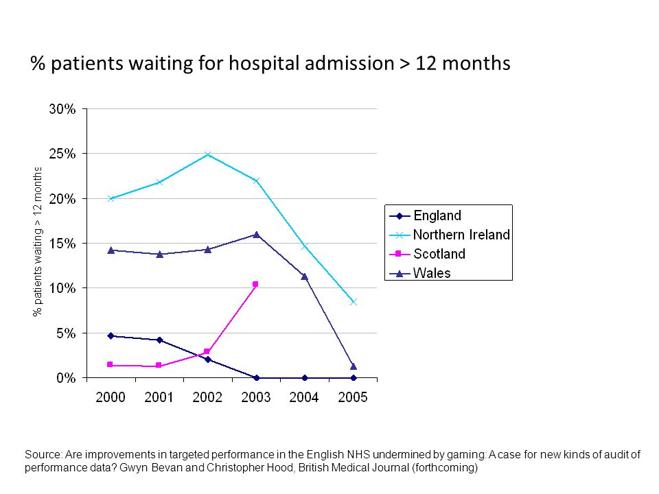 % patients waiting for hospital admission > 12 months Source: Are improvements in targeted performance in the English NHS undermined by gaming: A case for new kinds of audit of performance data.