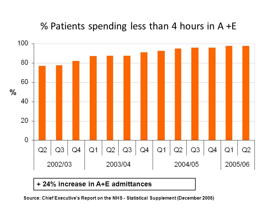 % Patients spending less than 4 hours in A +E Source: Chief Executive's Report on the NHS - Statistical Supplement (December 2005) + 24% increase in A