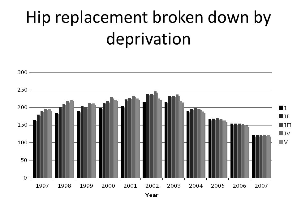 Hip replacement broken down by deprivation