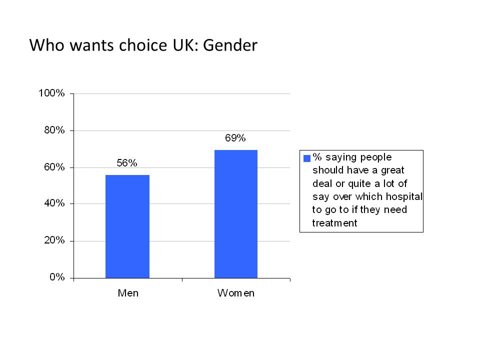 Who wants choice UK: Gender