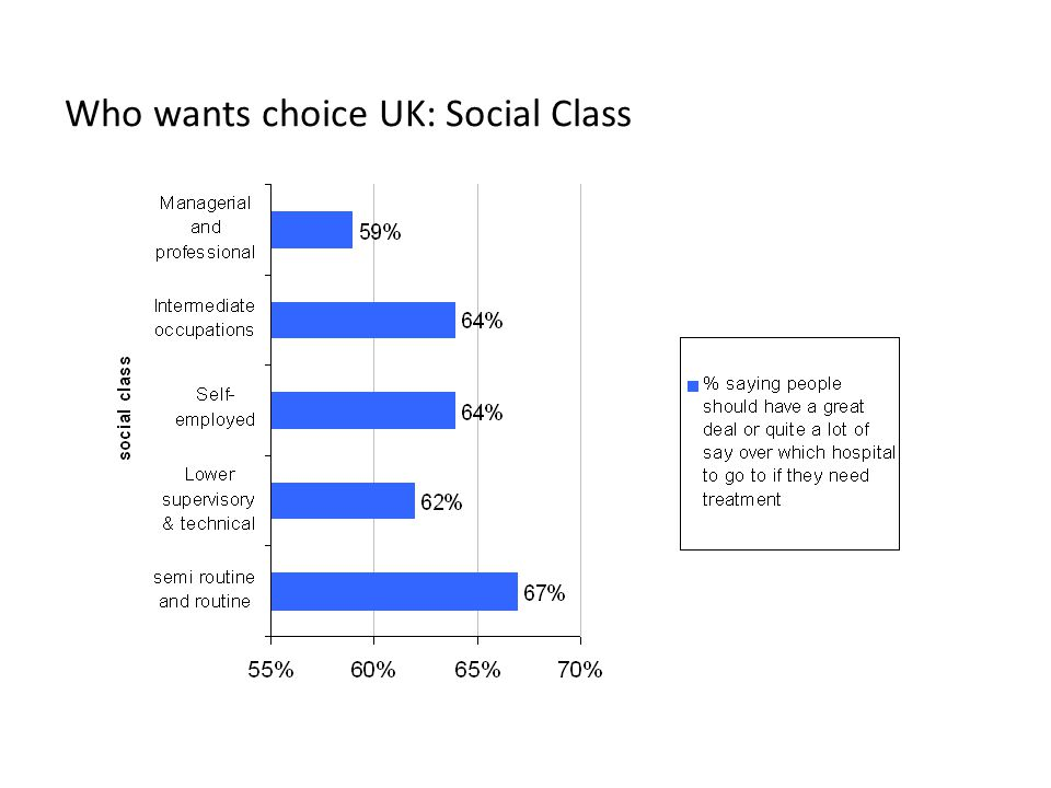 Who wants choice UK: Social Class