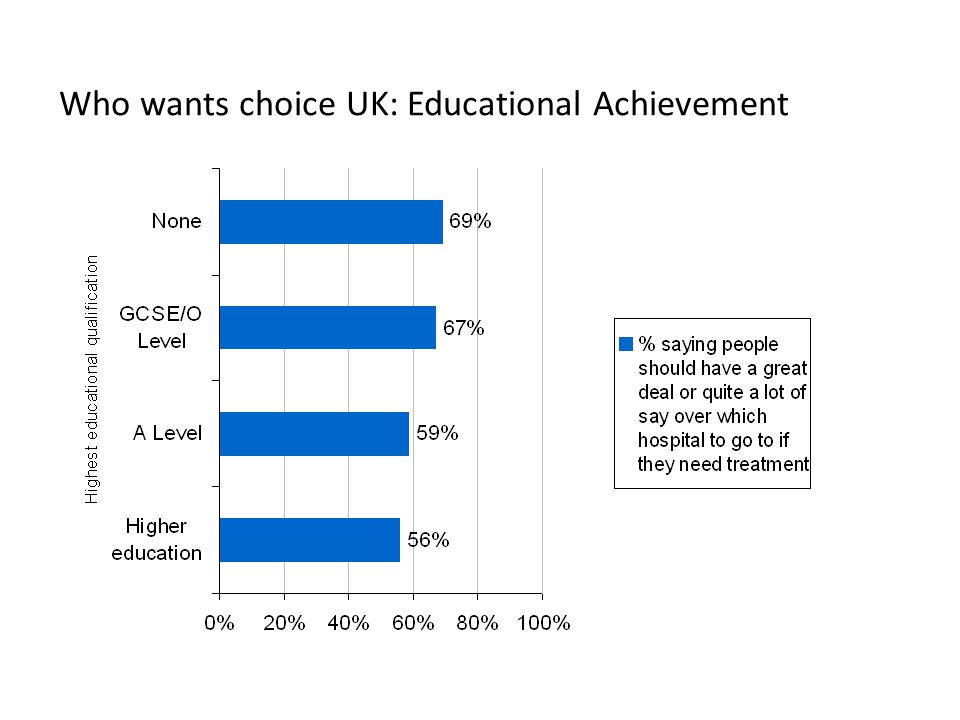 Who wants choice UK: Educational Achievement