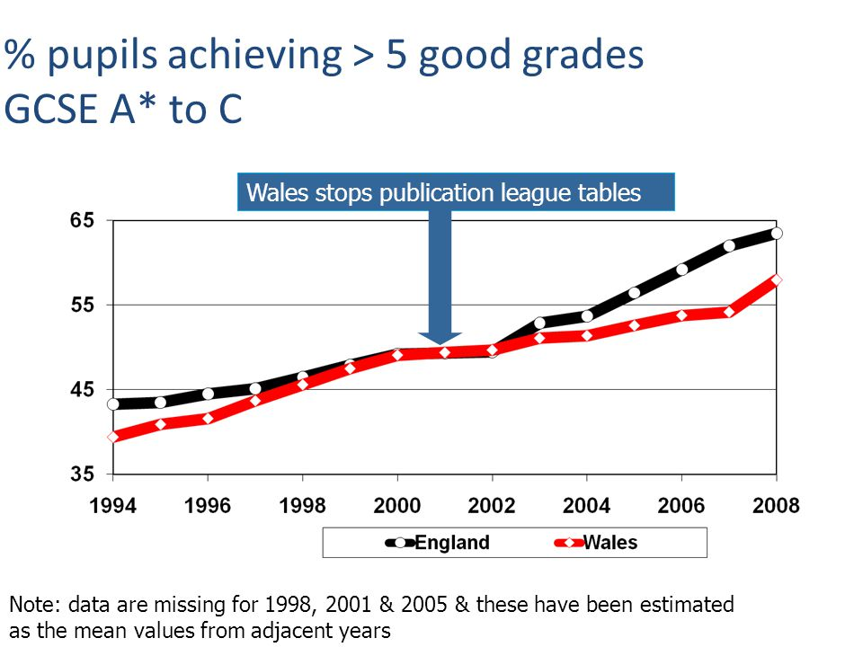 % pupils achieving > 5 good grades GCSE A* to C Note: data are missing for 1998, 2001 & 2005 & these have been estimated as the mean values from adjacent years Wales stops publication league tables