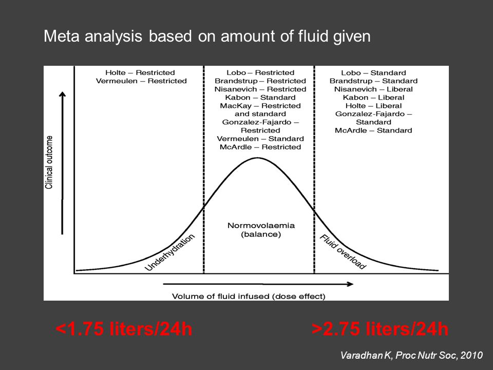 Varadhan K, Proc Nutr Soc, 2010 2.75 liters/24h Meta analysis based on amount of fluid given