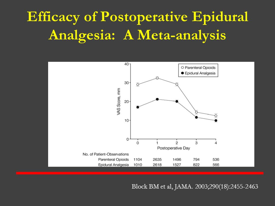 Efficacy of Postoperative Epidural Analgesia: A Meta-analysis Block BM et al, JAMA. 2003;290(18):2455-2463