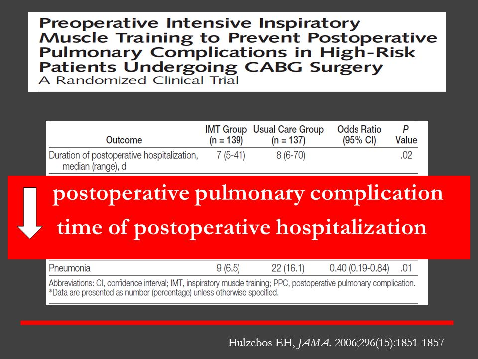 Prehab Hulzebos EH, JAMA. 2006;296(15):1851-1857 postoperative pulmonary complication time of postoperative hospitalization