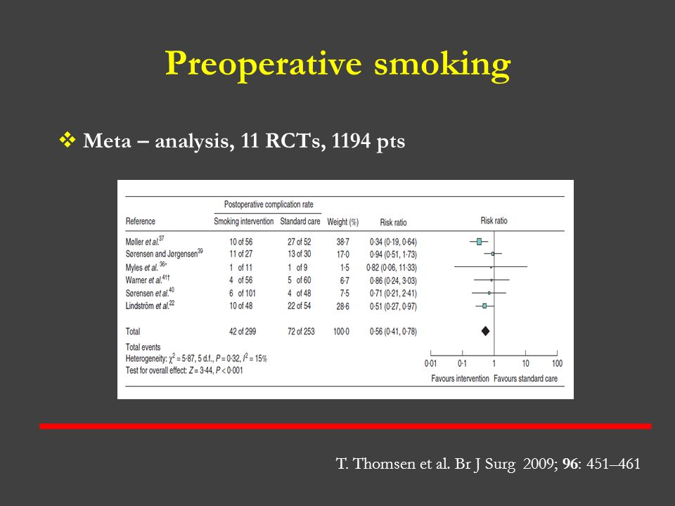 Preoperative smoking  Meta – analysis, 11 RCTs, 1194 pts T. Thomsen et al. Br J Surg 2009; 96: 451–461