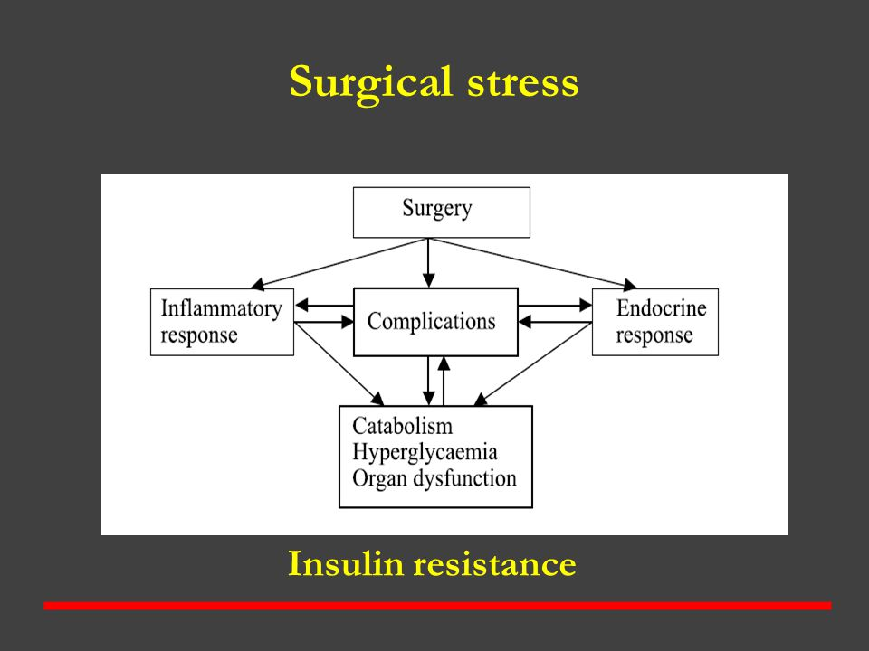 Surgical stress Insulin resistance