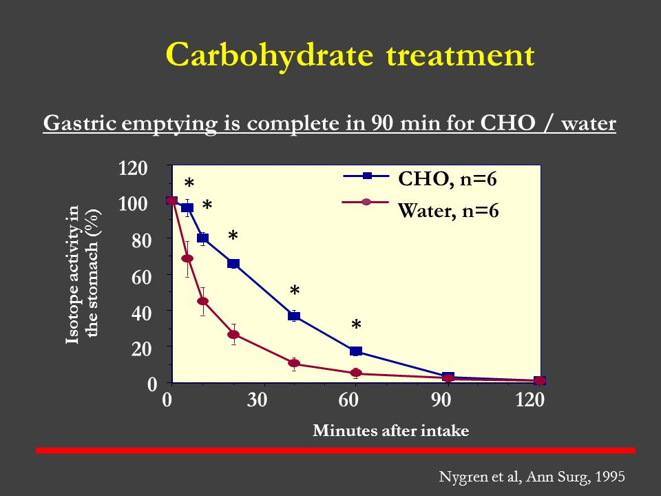 Carbohydrate treatment Nygren et al, Ann Surg, 1995 Minutes after intake Isotope activity in the stomach (%) 120906030 0 0 20 40 60 80 100 120 * * * *