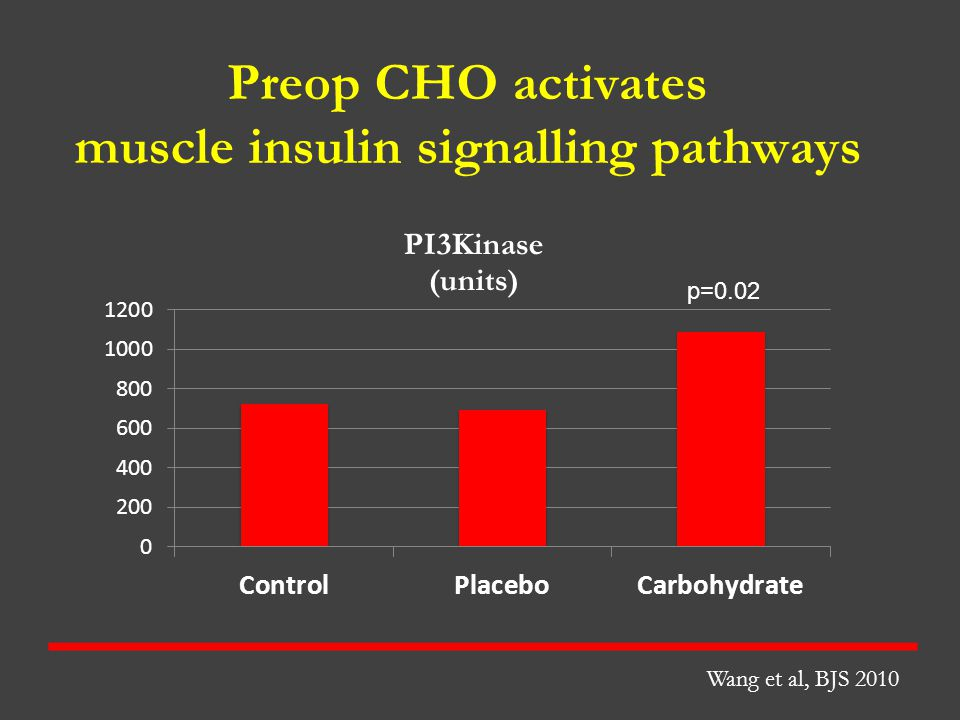 Preop CHO activates muscle insulin signalling pathways p=0.02 Wang et al, BJS 2010