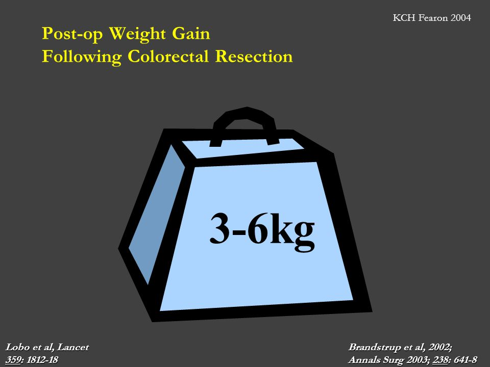 Post-op Weight Gain Following Colorectal Resection Lobo et al, Lancet Brandstrup et al, 2002; 359: 1812-18 Annals Surg 2003; 238: 641-8 3-6kg KCH Fear
