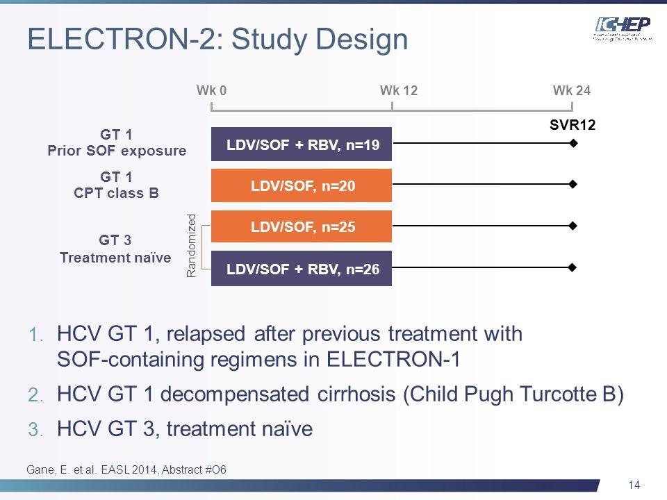 14 Wk 0 Wk 12Wk 24 SVR12 LDV/SOF + RBV, n=26 LDV/SOF, n=25 GT 3 Treatment naïve Randomized 1. HCV GT 1, relapsed after previous treatment with SOF-con