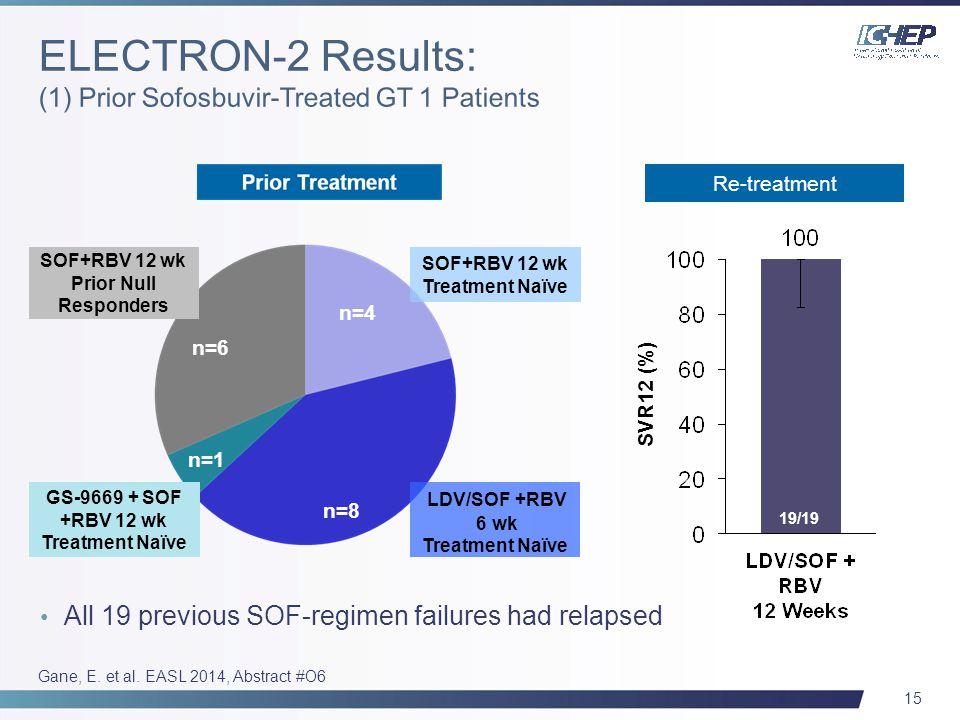 15 19/19 SVR12 (%) Re-treatment GS-9669 + SOF +RBV 12 wk Treatment Naïve SOF+RBV 12 wk Prior Null Responders n=6 n=4 n=8 n=1 LDV/SOF +RBV 6 wk Treatme