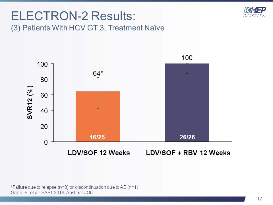 17 SVR12 (%) 16/2526/26 100 64* 0 20 40 60 80 100 LDV/SOF + RBV 12 Weeks 26/2616/25 LDV/SOF 12 Weeks *Failure due to relapse (n=8) or discontinuation due to AE (n=1) Gane, E.