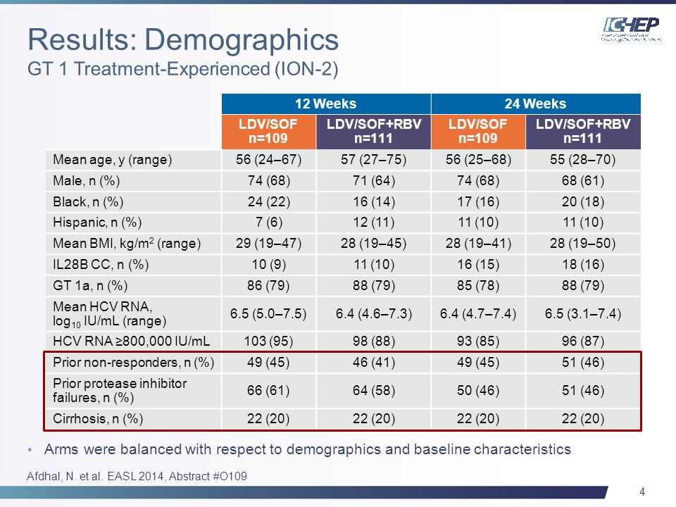 45 *Part A: 100% of patients have completed SVR24; Part B: 8-week arm, 93% of patients have completed SVR8; 12-week arms, 100% of patients have completed SVR8; 2 patients (Part A), 2 patients (Part B) discontinued early (and are counted as failures).