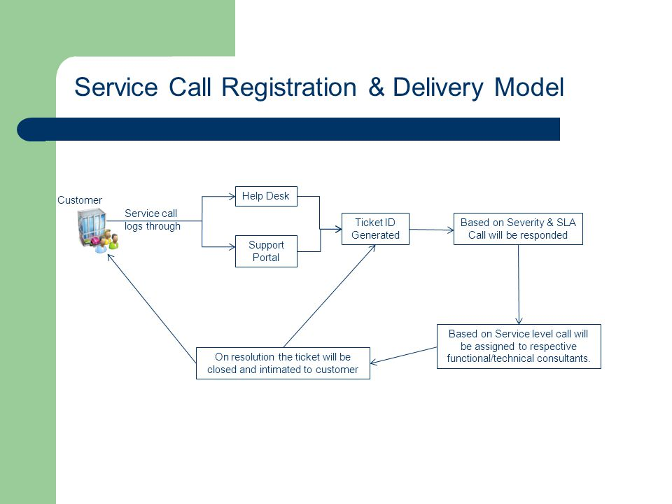 Service Call Registration & Delivery Model Customer Service call logs through Help Desk Support Portal Ticket ID Generated Based on Severity & SLA Cal