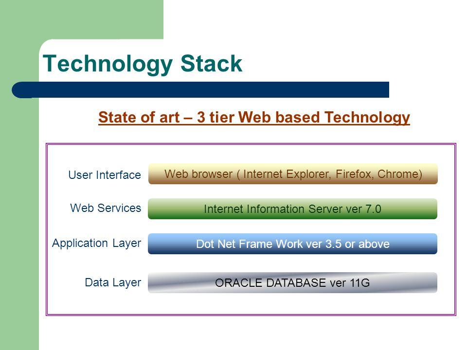 Technology Stack Data Layer ORACLE DATABASE ver 11G Application Layer Dot Net Frame Work ver 3.5 or above Internet Information Server ver 7.0 Web Serv