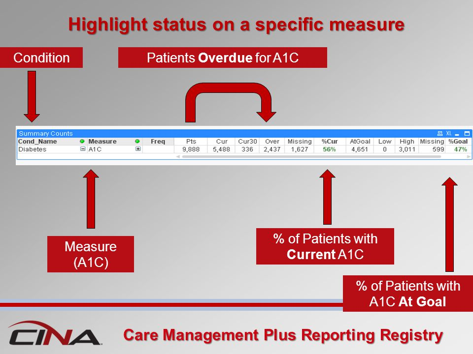 Highlight status on a specific measure Condition Measure (A1C) Patients Overdue for A1C % of Patients with Current A1C % of Patients with A1C At Goal Care Management Plus Reporting Registry