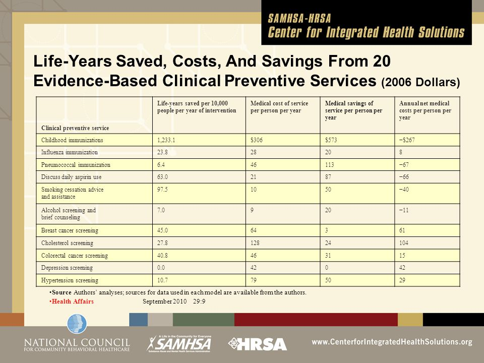 Life-Years Saved, Costs, And Savings From 20 Evidence-Based Clinical Preventive Services (2006 Dollars) Clinical preventive service Life-years saved per 10,000 people per year of intervention Medical cost of service per person per year Medical savings of service per person per year Annual net medical costs per person per year Childhood immunizations1,233.1$306$573−$267 Influenza immunization23.828208 Pneumococcal immunization6.446113−67 Discuss daily aspirin use63.02187−66 Smoking cessation advice and assistance 97.51050−40 Alcohol screening and brief counseling 7.0920−11 Breast cancer screening45.064361 Cholesterol screening27.812824104 Colorectal cancer screening40.8463115 Depression screening0.0420 Hypertension screening10.7795029 Source Authors' analyses; sources for data used in each model are available from the authors.