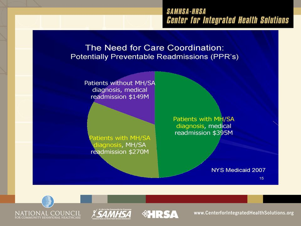 Primary Care and Behavioral Health Integration Models (Mechanic D) Enhanced screening, treatment and referral - Trained primary care providers screen, identify, treat and /or refer to mental health specialists (usually off site) for treatment Co-location of services –behavioral health clinicians provide consultation and/or short term treatment Systematic integration with shared protocols, health information, and quality metrics and outcomes
