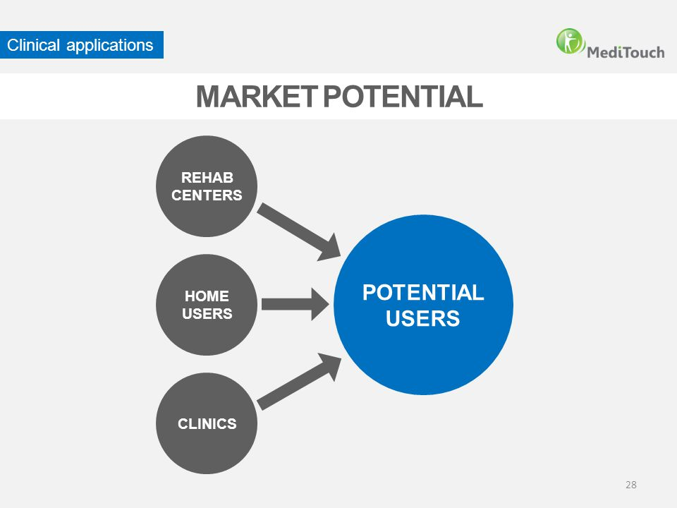 MARKET POTENTIAL REHAB CENTERS CLINICS HOME USERS POTENTIAL USERS Clinical applications 28