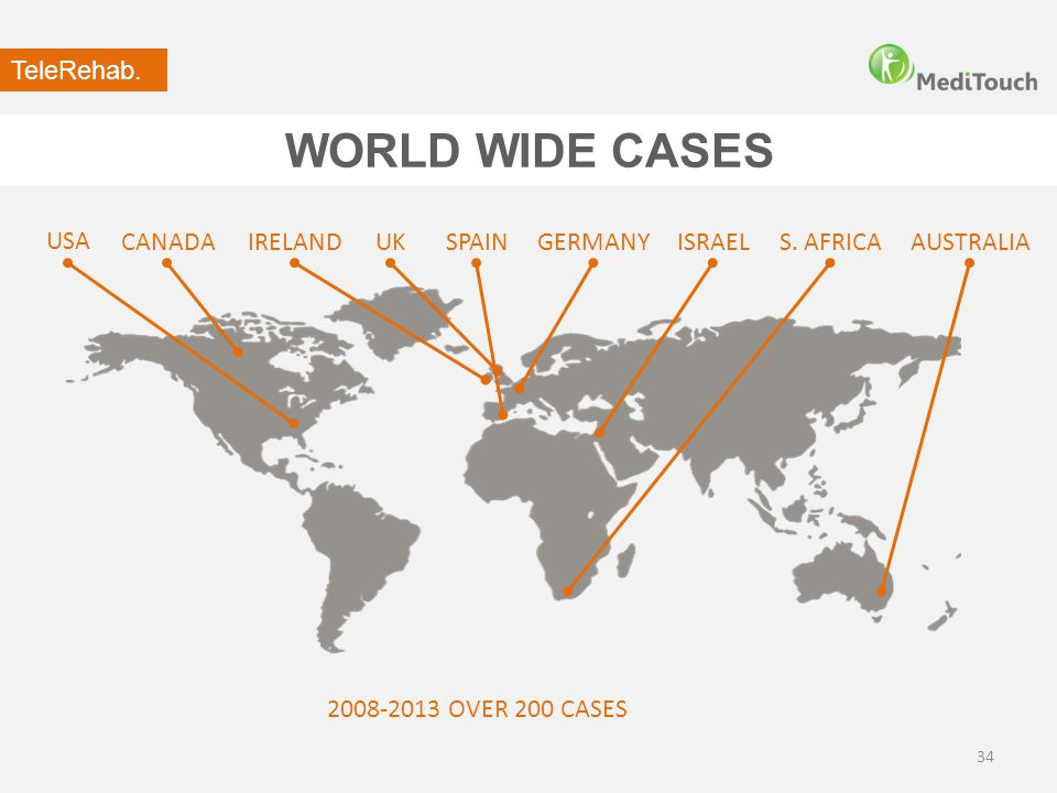 WORLD WIDE CASES 34 S. AFRICAISRAEL 2008-2013 OVER 200 CASES UKSPAINAUSTRALIAIRELAND USA CANADAGERMANY TeleRehab.