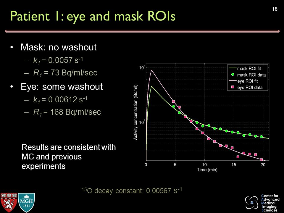 Patient 1: eye and mask ROIs Mask: no washout –k 1 = 0.0057 s -1 –R 1 = 73 Bq/ml/sec Eye: some washout –k 1 = 0.00612 s -1 –R 1 = 168 Bq/ml/sec 18 Results are consistent with MC and previous experiments 15 O decay constant: 0.00567 s -1