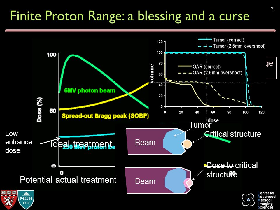 Finite Proton Range: a blessing and a curse target Low entrance dose Sensitive to range uncertainty Localized dose 2 target Low entrance dose Sensitive to range uncertainty Localized dose Ideal treatment Potential actual treatment Dose to critical structure Tumor Critical structure Beam