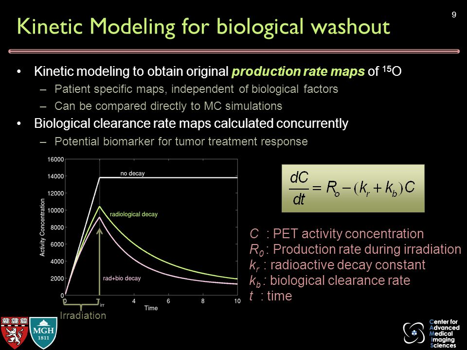Kinetic Modeling for biological washout Kinetic modeling to obtain original production rate maps of 15 O –Patient specific maps, independent of biological factors –Can be compared directly to MC simulations Biological clearance rate maps calculated concurrently –Potential biomarker for tumor treatment response Irradiation 9 C : PET activity concentration R 0 : Production rate during irradiation k r : radioactive decay constant k b : biological clearance rate t : time