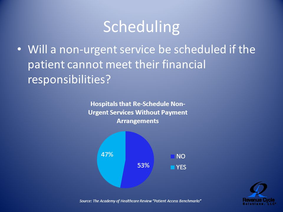 Scheduling Will a non-urgent service be scheduled if the patient cannot meet their financial responsibilities? Source: The Academy of Healthcare Revie