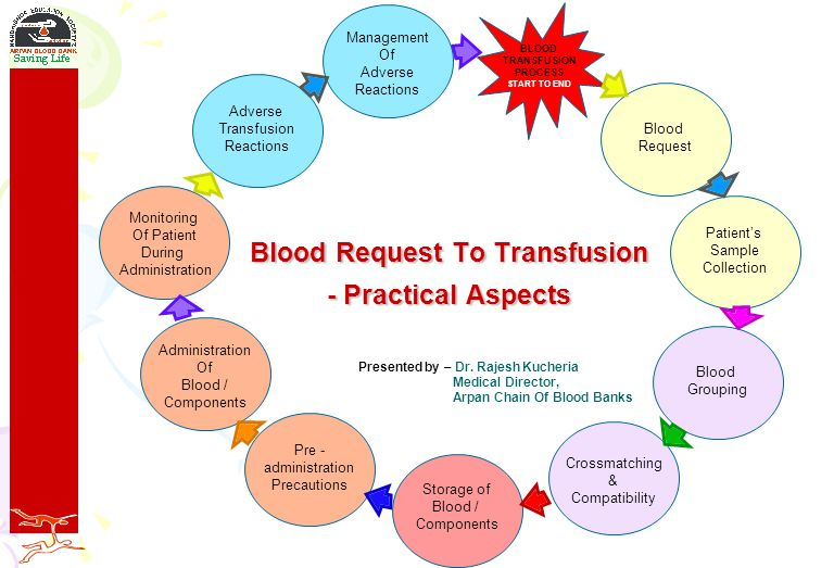TIME LIMITS FOR TRANSFUSION TIME LIMITS FOR TRANSFUSION WB / PCV – Within 3-4 hours.