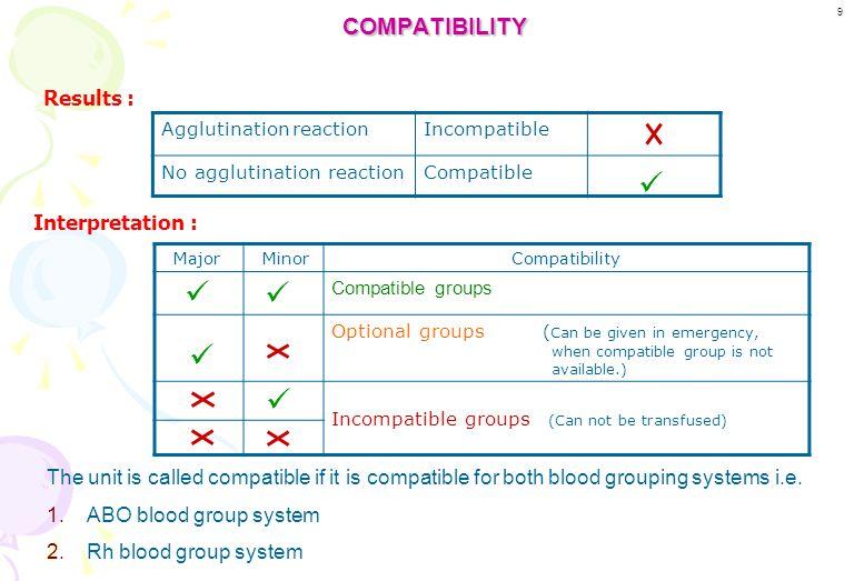 CROSSMATCHING Blood unit (Donor) Sample Donor RBCs (Antigen) Donor plasma (Antibody) Patient sample Patient's plasma (Antibody) Patient's RBCs (Antige
