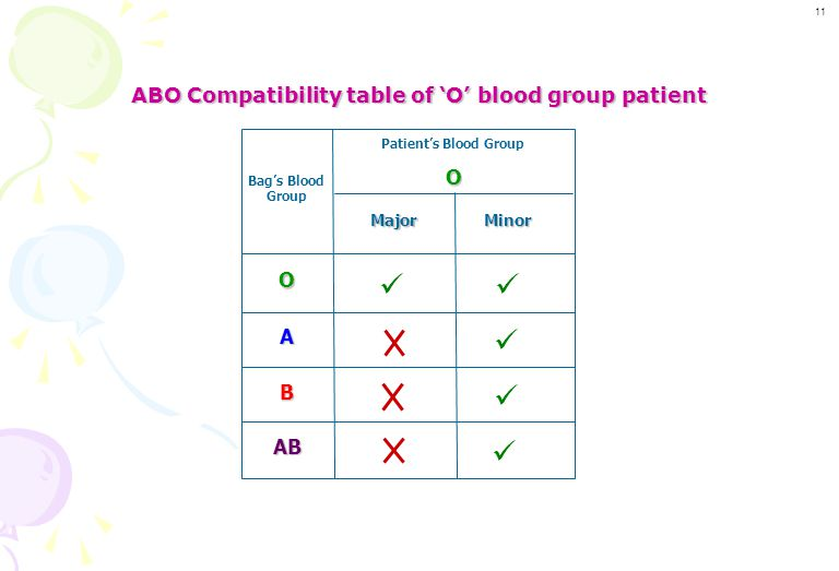 ABO Crossmatch of 'O' blood group patient with all blood groups No agglutination reaction (X-compatible) D P D P Patient Sample Antibodies A & B Antig