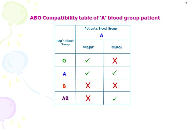 ABO Crossmatch of 'A' blood group patient with all blood groups ABO Crossmatch of 'A' blood group patient with all blood groups D P D P No agglutinati