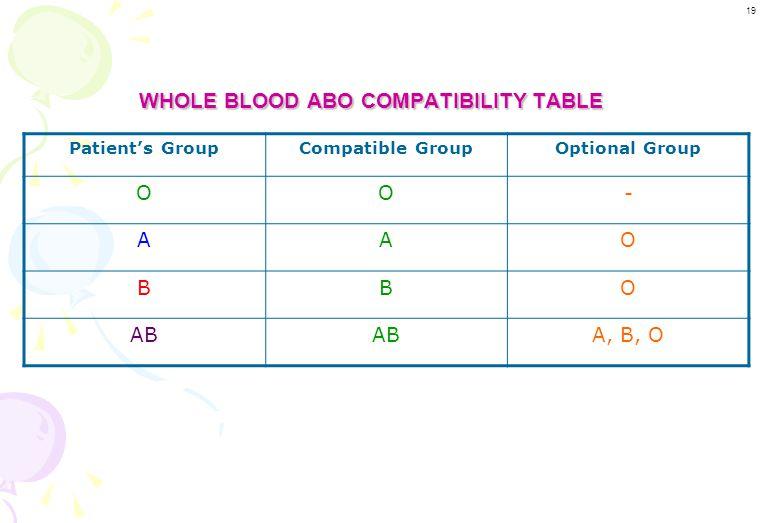 O A BAB Major Minor Major Minor Major Minor Major Minor WHOLE BLOOD ABO CROSSMATCH TABLE Patient's Blood Group Bag's Blood Group O A B AB 18