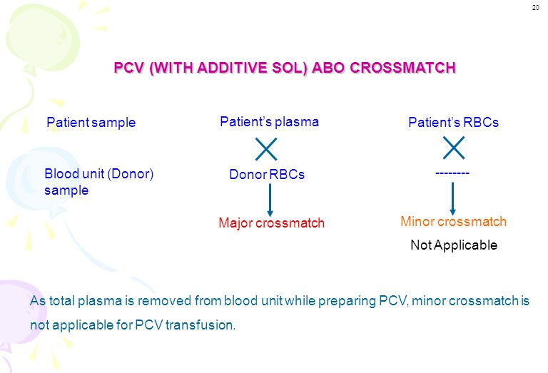WHOLE BLOOD ABO COMPATIBILITY TABLE Patient's GroupCompatible GroupOptional Group OO- AAO BBO AB A, B, O 19