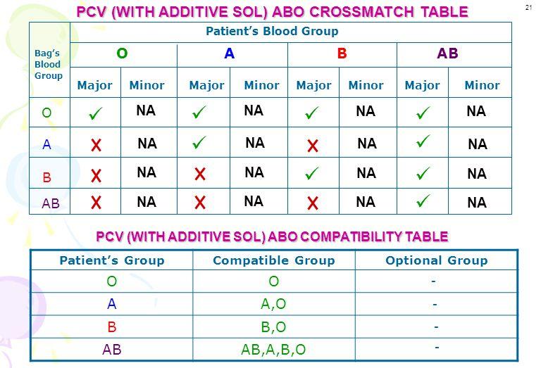 -------- Blood unit (Donor) sample Patient sample Donor RBCs Patient's plasma Major crossmatch Patient's RBCs Minor crossmatch Not Applicable As total