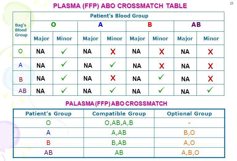 PLASMA(FFP) ABO CROSSMATCH Donor plasma --------- Blood unit (Donor) sample Patient sample Patient's plasma Major crossmatch Patient's RBCs Minor cros