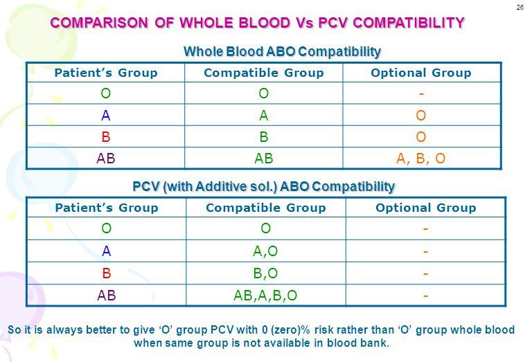 O A B AB MajorMinor Major Minor Major Minor Major Minor Patient's GroupCompatible GroupOptional Group OO,AB,A,B- AA,AB,B,O- BB,AB,A,O- ABAB,A,B,O- PLA