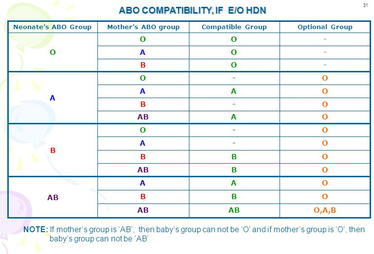 Neonate's GroupCompatible GroupOptional Group OO- AAO BBO AB A, B, O 2.If there is no e/o HDN: Select unit of same ABO & Rh blood group as that of neo