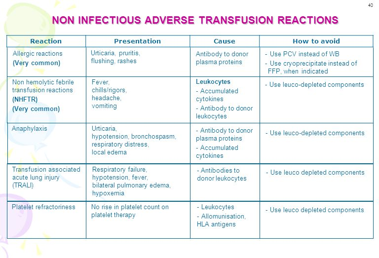 INFECTIOUS ADVERSE TRANSFUSION REACTIONS ReactionPresentationCauseHow to avoid - Risk of transmission of HIV, HBV & HCV through transfusion can be red