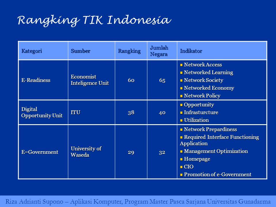 Riza Adrianti Supono – Aplikasi Komputer, Program Master Pasca Sarjana Universitas Gunadarma Rangking TIK Indonesia KategoriSumberRangking Jumlah Nega