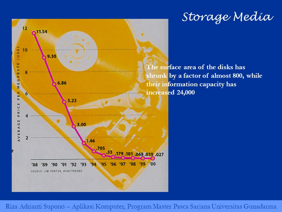 The surface area of the disks has shrunk by a factor of almost 800, while their information capacity has increased 24,000 Storage Media
