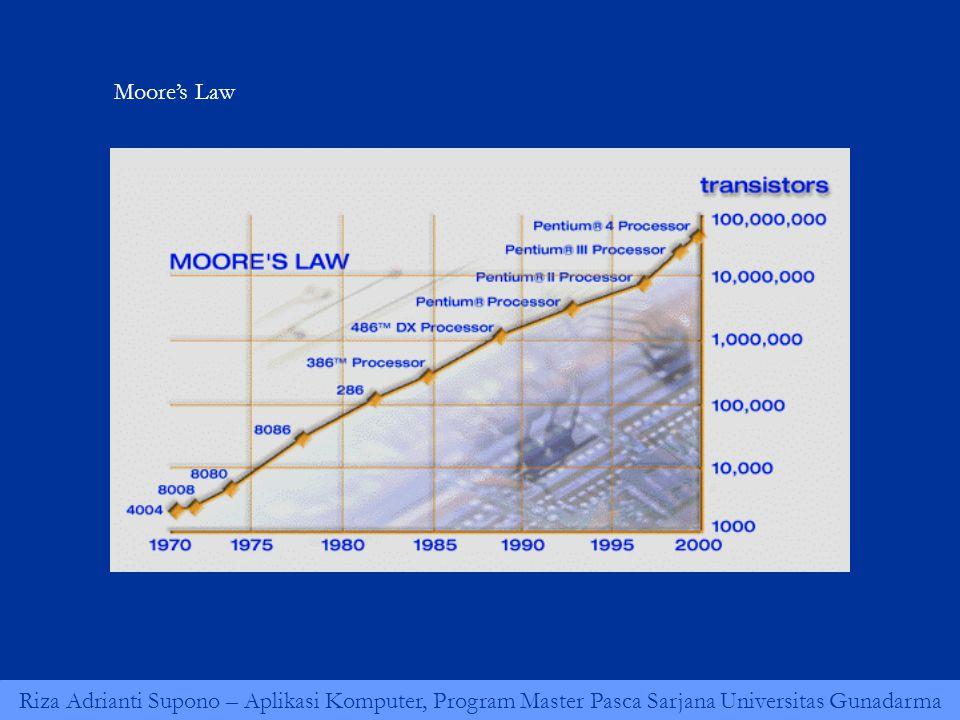 Riza Adrianti Supono – Aplikasi Komputer, Program Master Pasca Sarjana Universitas Gunadarma Moore's Law
