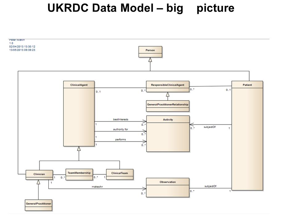 UKRDC Data Model – big picture