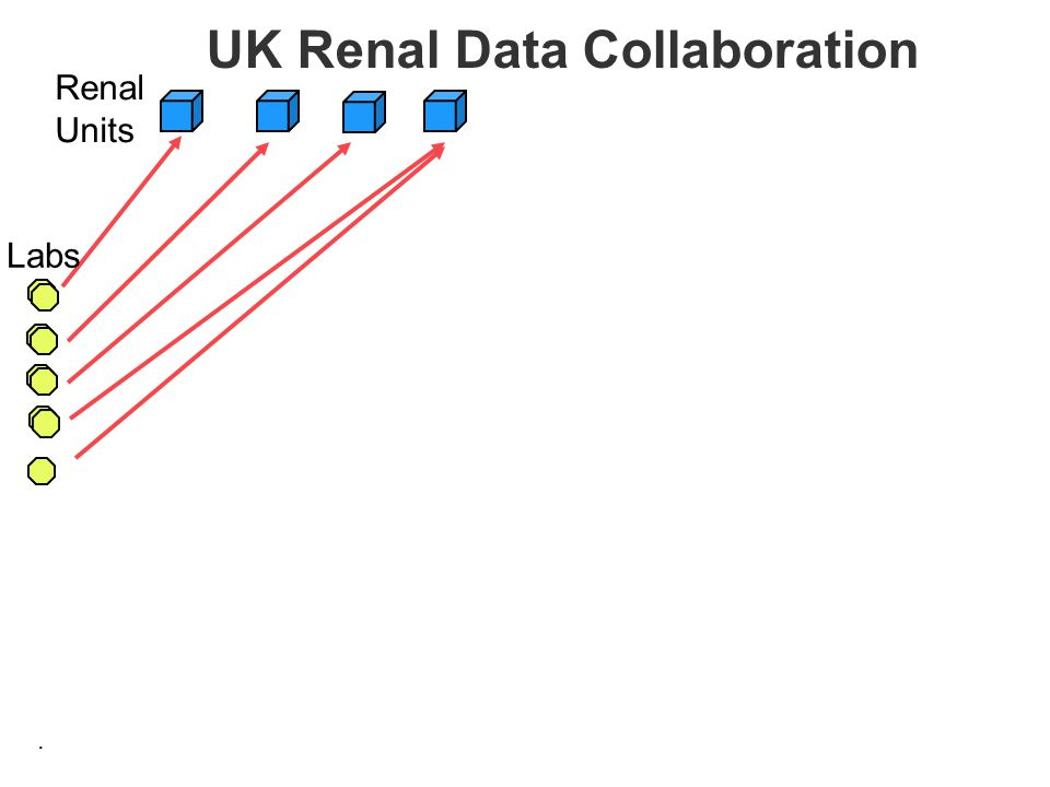 . UK Renal Data Collaboration Labs Renal Units