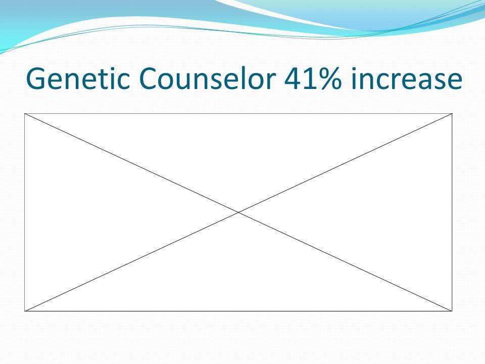 Genetic Counselor 41% increase