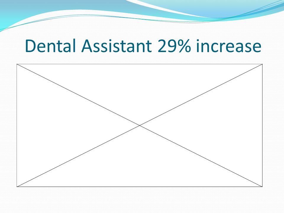 Dental Assistant 29% increase